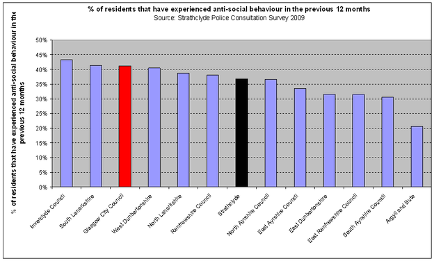 % of residents that have experienced anti-social behaviour in the previous 12 months