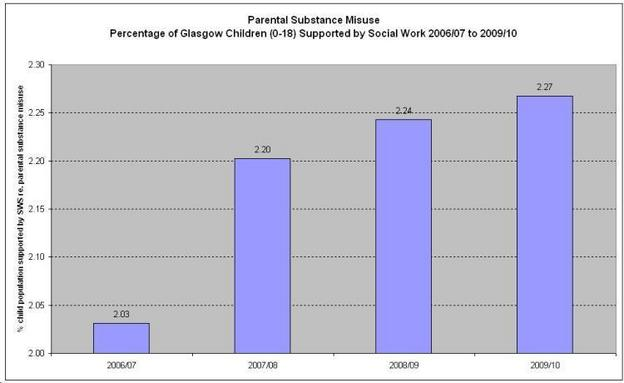 Percentage of Glasgow Children  0 18  Supported by Social Work