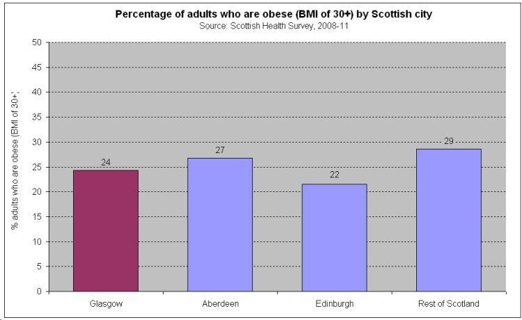 obesity in scotland What is obesity a person is considered to be obese when they are carrying excess body weight in relation to their height this is usually determined by the.