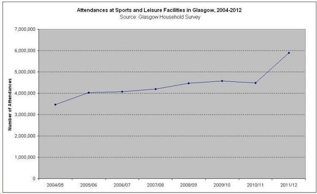 Attendances at Sports and Leisure Facilities in Glasgow  2004 2012