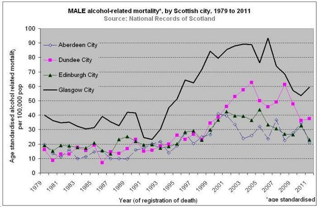 AlcDeaths ScotCities Male