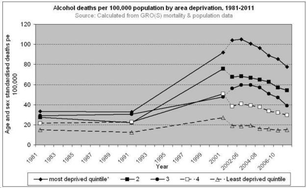 Alcohol Deaths by Deprivation