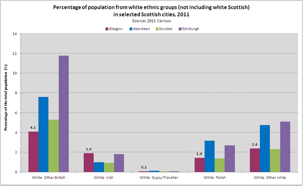 white ethnic groups  Scottish cities 2011