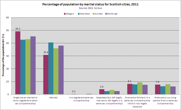 Marital status Scottish cities