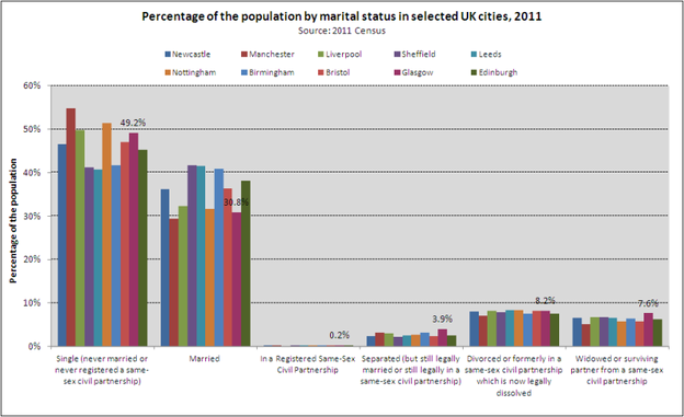 Marital status UK cities