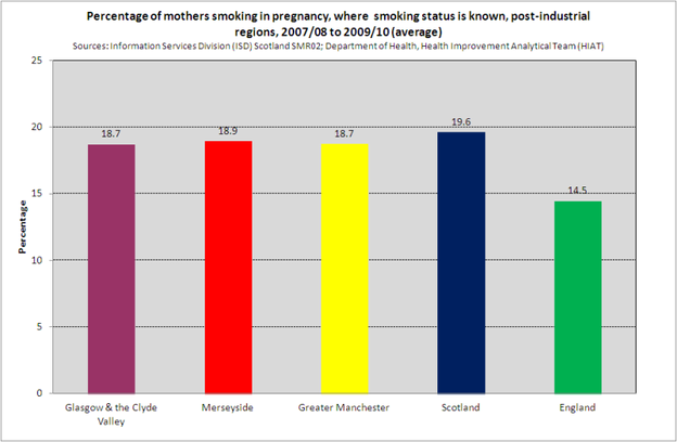 Smoking during pregnancy   regions