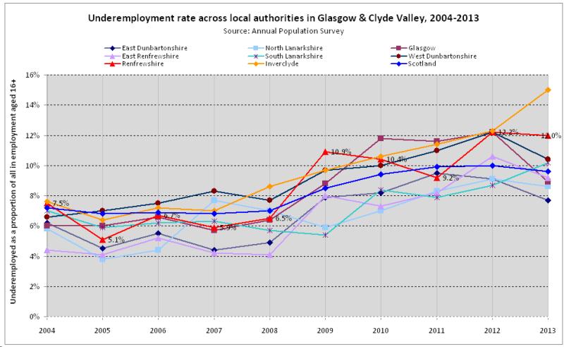 Underemployed Economics Glasgow & Clyde...