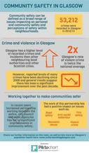 Community safety infographic - if you require an accessible version or transcript, please email info@gcph.co.uk