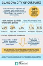 Cultural vitality infographic - if you require an accessible version or transcript, please email info@gcph.co.uk