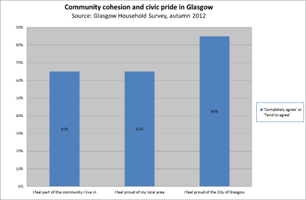 Community cohesion and civic pride