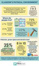 Environment infographic - if you require an accessible version or transcript, please email info@gcph.co.uk