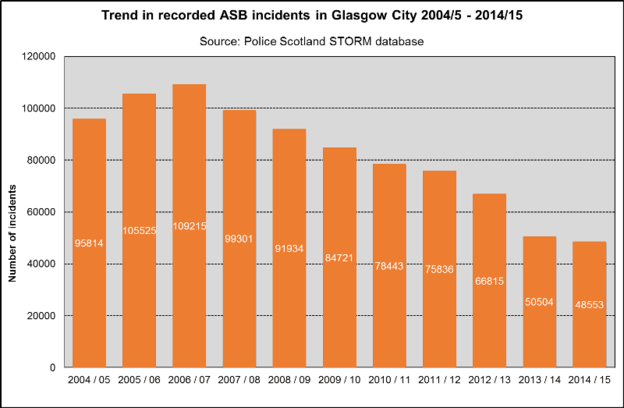 ASB incidents Glasgow trend 2003 15