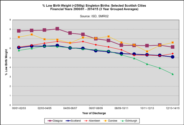 LBW Scottish cities 2015