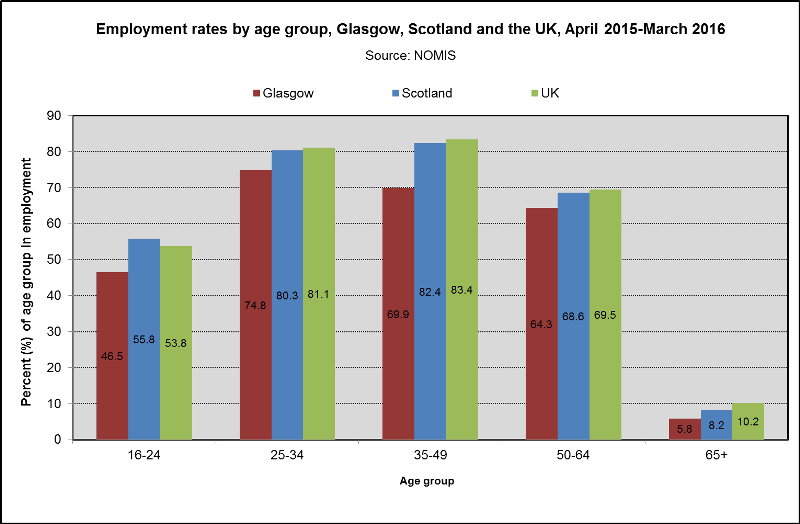 employment by age group the glasgow indicators project. Black Bedroom Furniture Sets. Home Design Ideas