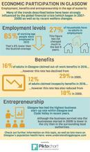 Economic Participation infographic - if you require an accessible version or transcript, please email info@gcph.co.uk