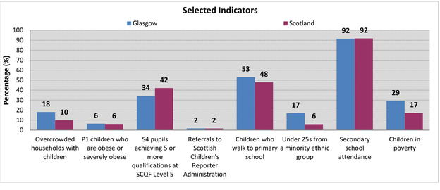 Children And Young People S Profiles The Glasgow Indicators Project