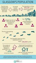 Population infographic - if you require an accessible version or transcript please email info@gcph.co.uk