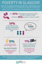 Poverty infographic - if you require an accessible version or transcript, please email info@gcph.co.uk