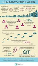 Population infographic - If you require an accessible version or a transcript, please email info@gcph.co.uk