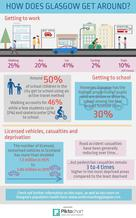 Transport infographic - if you require an accessible version or transcript, please email info@gcph.co.uk