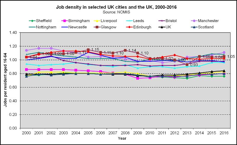 Uk Cities The Glasgow Indicators Project