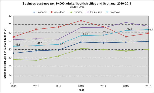Business Start Ups - Scottish Cities (2018)