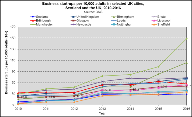 Business Start Ups - UK Cities (2018)