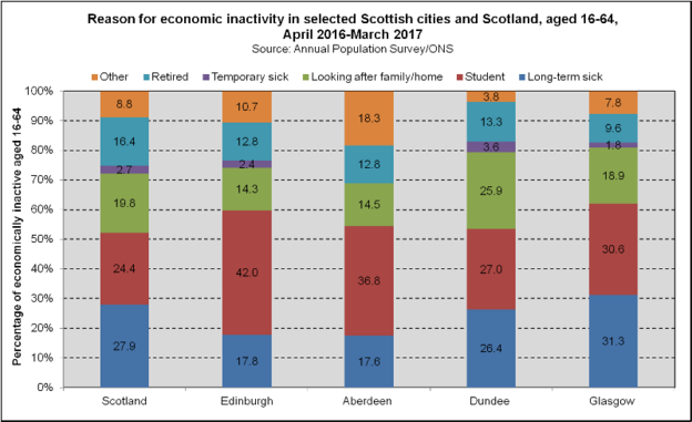 Economic Inactivity Categories - Scottish Cities (2018)