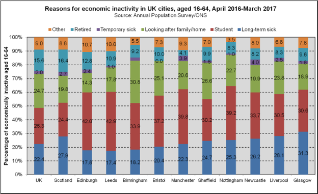 Economic Inactivity Categories - UK Cities (2018)