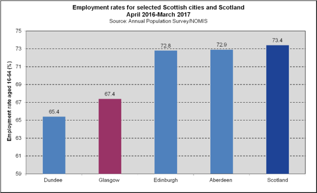 Employment - Scottish Cities (2018)