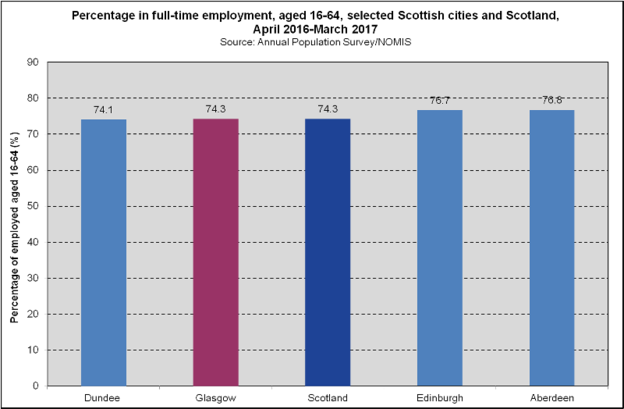 Full Time Employment - Scottish Cities (2018)