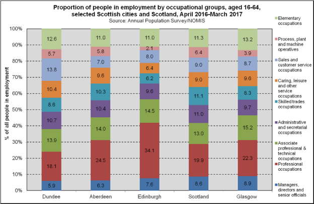 Employment - Occupation - Scottish Cities (2018)