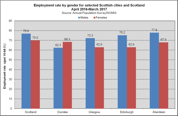 Employment - Gender - Scottish Cities (2018)