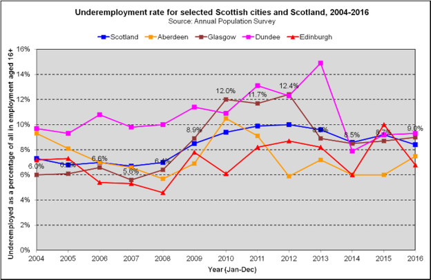 Underemployment - Scottish Cities (2018)
