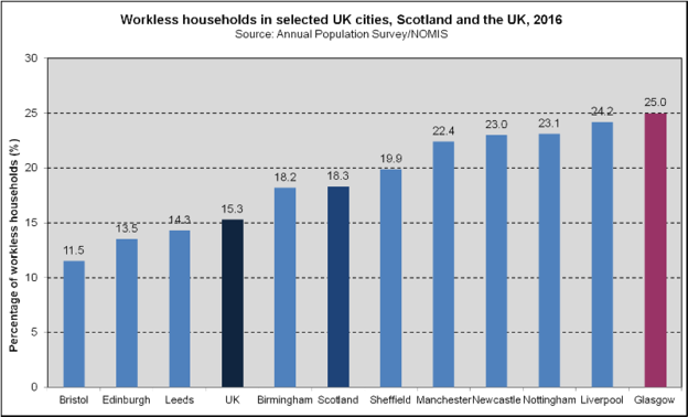 Workless Households - UK Cities (2018)