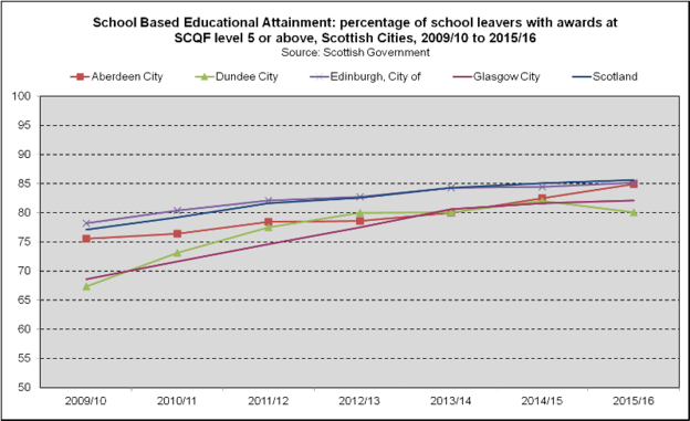 School Attainment - Scottish Cities (2018)