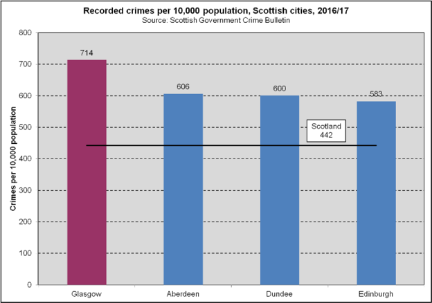 Overall Crime Rate - Scottish Cities (2018)