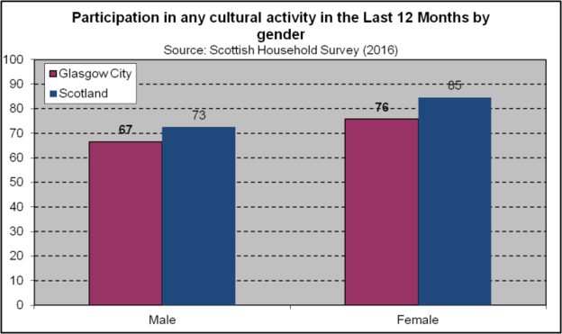 Cultural Participation - Gender (2018)