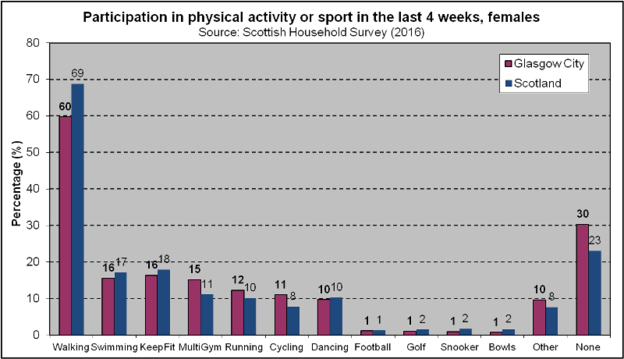 Sport Participation - Females (2018)
