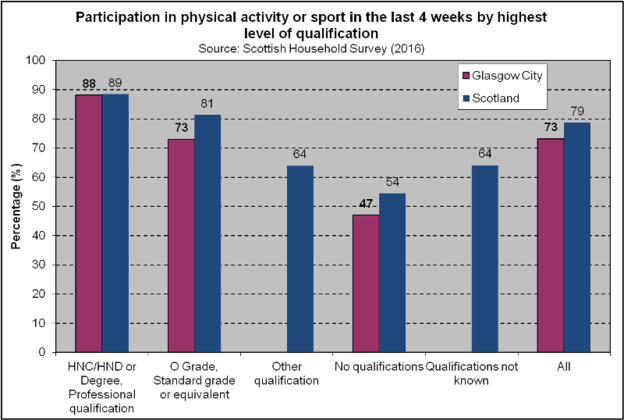Sport Participation - Highest Qualification (2018)