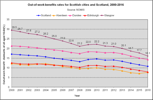 Out of Work Benefits - Scottish Cities (2018)