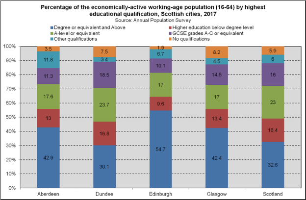 Working Age Qualifications - Scottish Cities (2018)