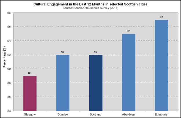 Cultural Engagement - Scottish Cities (2018)