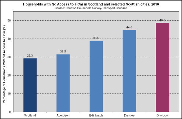 Vehicle Availability - Scottish Cities (2018)