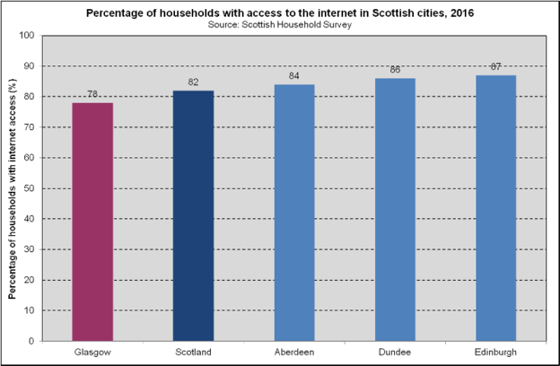 Internet Access - Scottish Cities (2018)