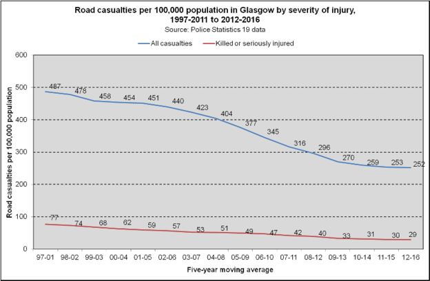 Glasgow Casualties by Severity