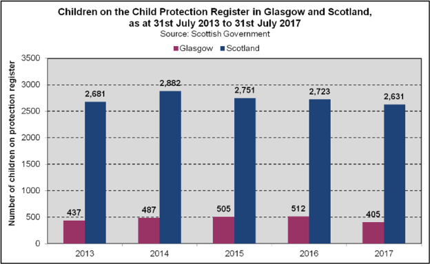 Protection Register  - Glasgow Scotland Trend (2018)