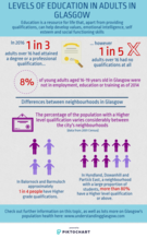 Adult education  infographic - please email info@gcph.co.uk for a transcript or an accessible version.