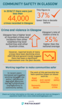 Community safety infographic - please email info@gcph.co.uk for a transcript or an accessible version.