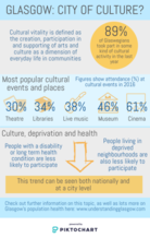 Cultural vitality infographic - please email info@gcph.co.uk for a transcript or an accessible version.